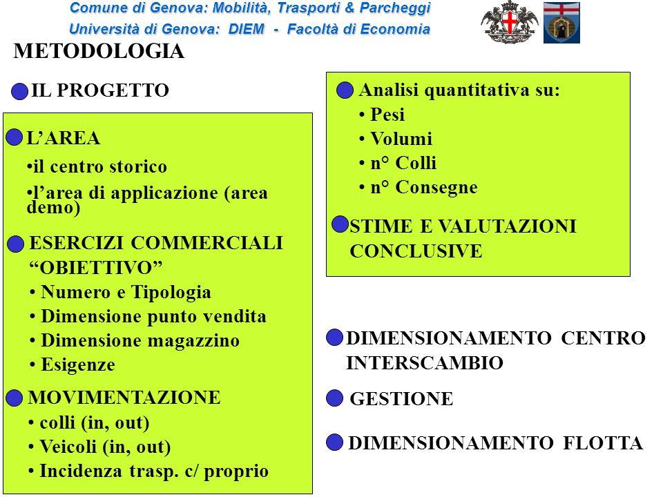 STIME E VALUTAZIONI CONCLUSIVE Analisi quantitativa su: Pesi Volumi n° Colli n° Consegne DIMENSIONAMENTO FLOTTA GESTIONE Comune di Genova: Mobilità, T