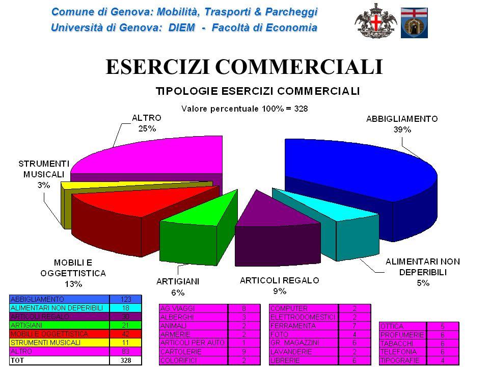 ESERCIZI COMMERCIALI Comune di Genova: Mobilità, Trasporti & Parcheggi Università di Genova: DIEM - Facoltà di Economia