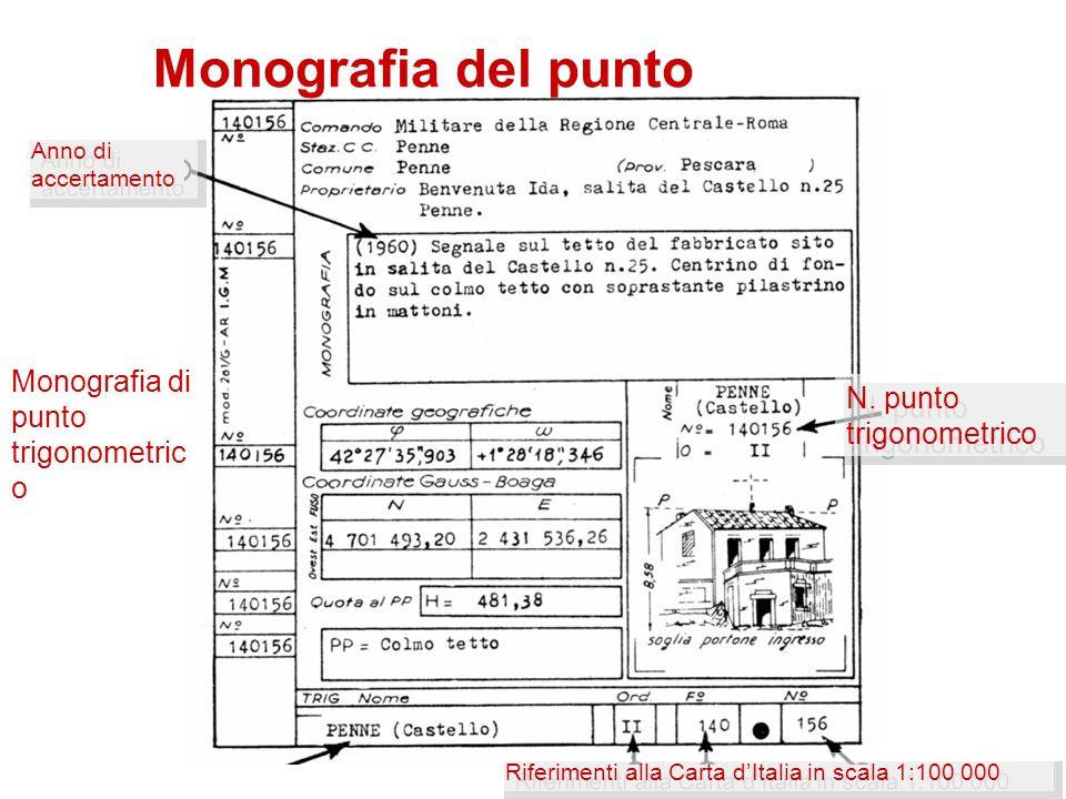 Monografia del punto N. punto trigonometrico Anno di accertamento Riferimenti alla Carta dItalia in scala 1:100 000 Monografia di punto trigonometric