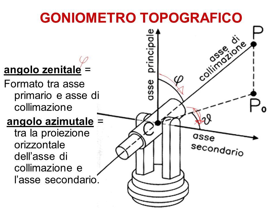 angolo zenitale = Formato tra asse primario e asse di collimazione angolo azimutale = tra la proiezione orizzontale dellasse di collimazione e lasse s