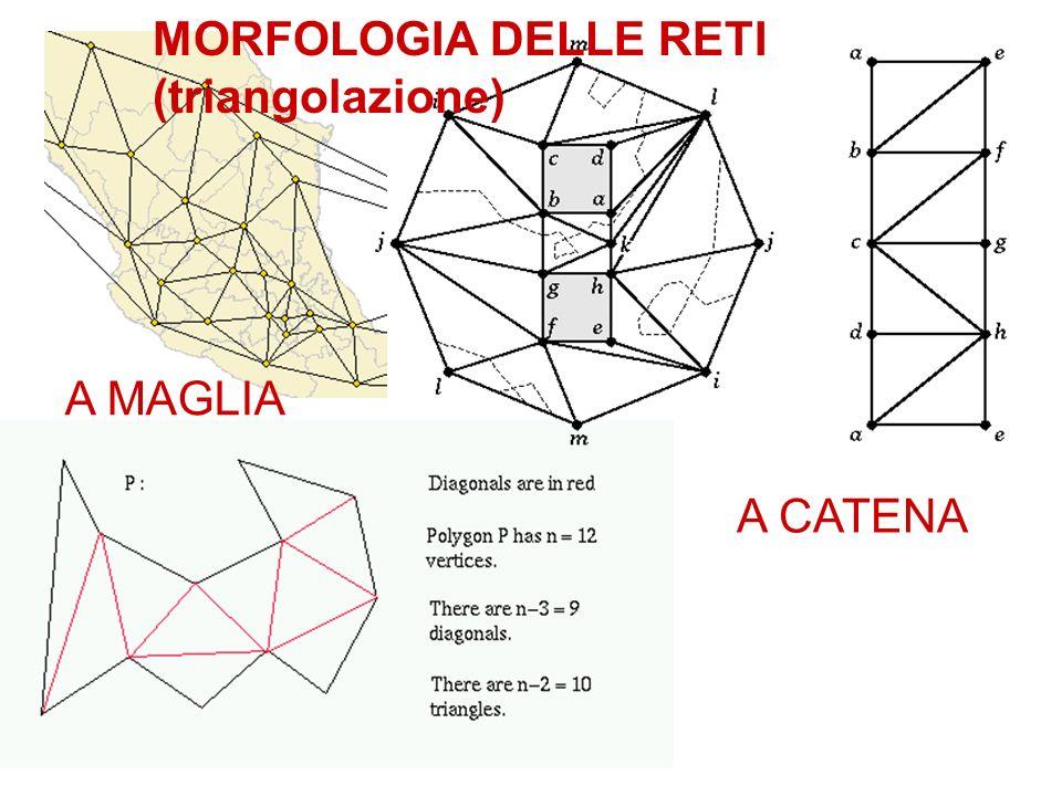 A CATENA A MAGLIA MORFOLOGIA DELLE RETI (triangolazione)