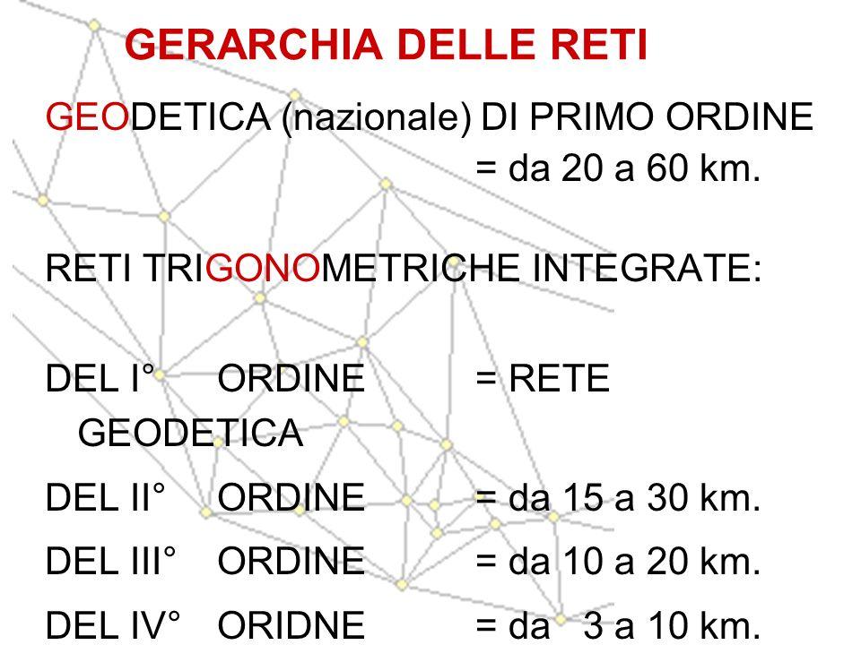 GERARCHIA DELLE RETI GEODETICA (nazionale) DI PRIMO ORDINE = da 20 a 60 km. RETI TRIGONOMETRICHE INTEGRATE: DEL I° ORDINE = RETE GEODETICA DEL II° ORD