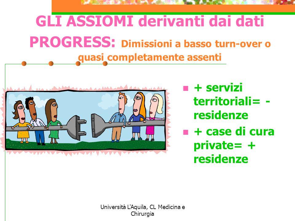 Università L'Aquila, CL Medicina e Chirurgia GLI ASSIOMI derivanti dai dati PROGRESS: Dimissioni a basso turn-over o quasi completamente assenti + ser