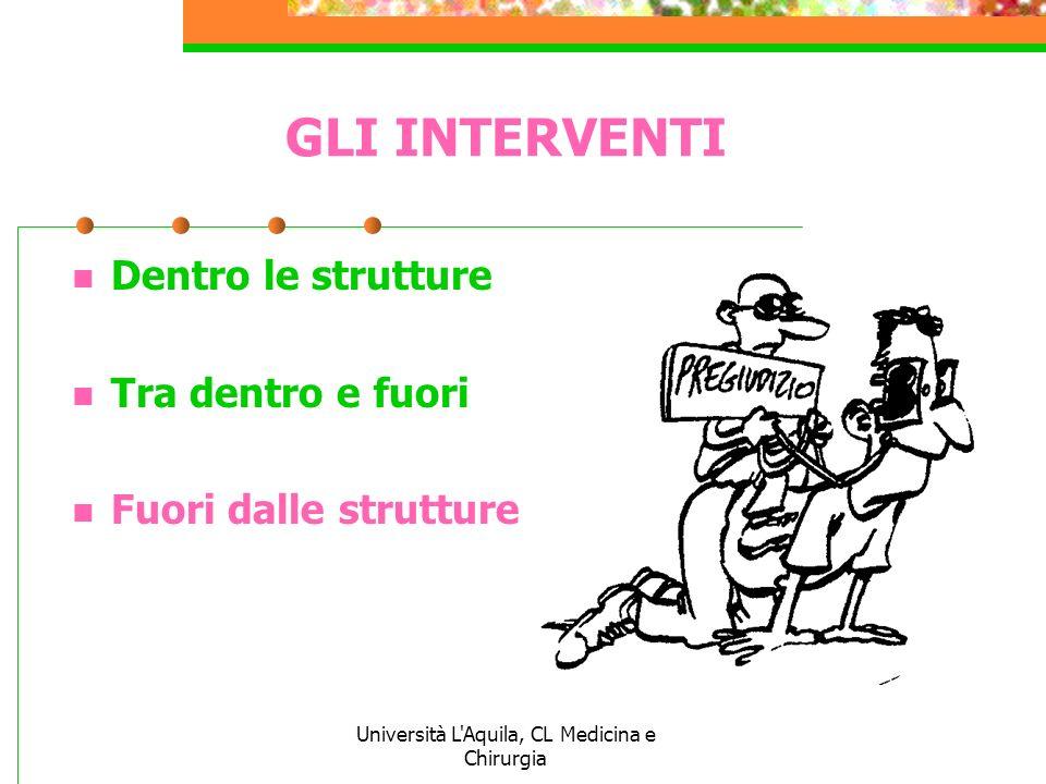 Università L'Aquila, CL Medicina e Chirurgia GLI INTERVENTI Dentro le strutture Tra dentro e fuori Fuori dalle strutture