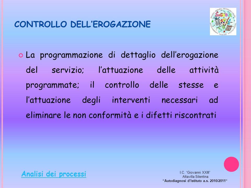 CONTROLLO DELLEROGAZIONE La programmazione di dettaglio dellerogazione del servizio; lattuazione delle attività programmate; il controllo delle stesse