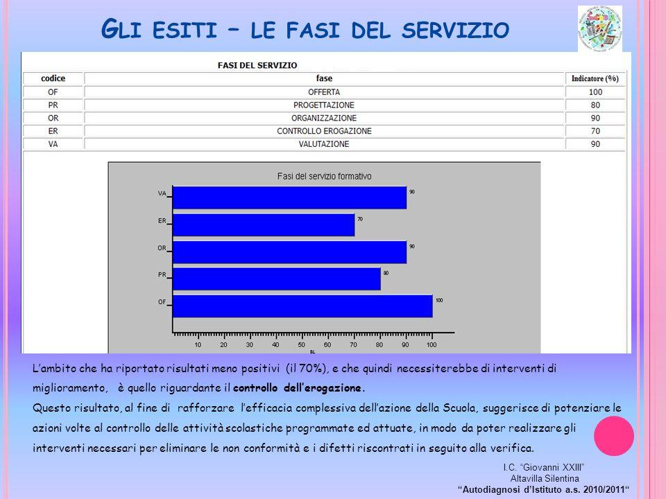G LI ESITI – LE FASI DEL SERVIZIO Lambito che ha riportato risultati meno positivi (il 70%), e che quindi necessiterebbe di interventi di miglioramento, è quello riguardante il controllo dellerogazione.