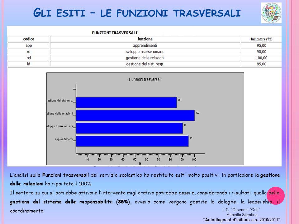 G LI ESITI – LE FUNZIONI TRASVERSALI L analisi sulle Funzioni trasversali del servizio scolastico ha restituito esiti molto positivi, in particolare l