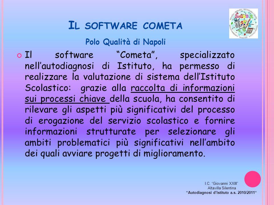 I L SOFTWARE COMETA Polo Qualità di Napoli Il software Cometa, specializzato nellautodiagnosi di Istituto, ha permesso di realizzare la valutazione di