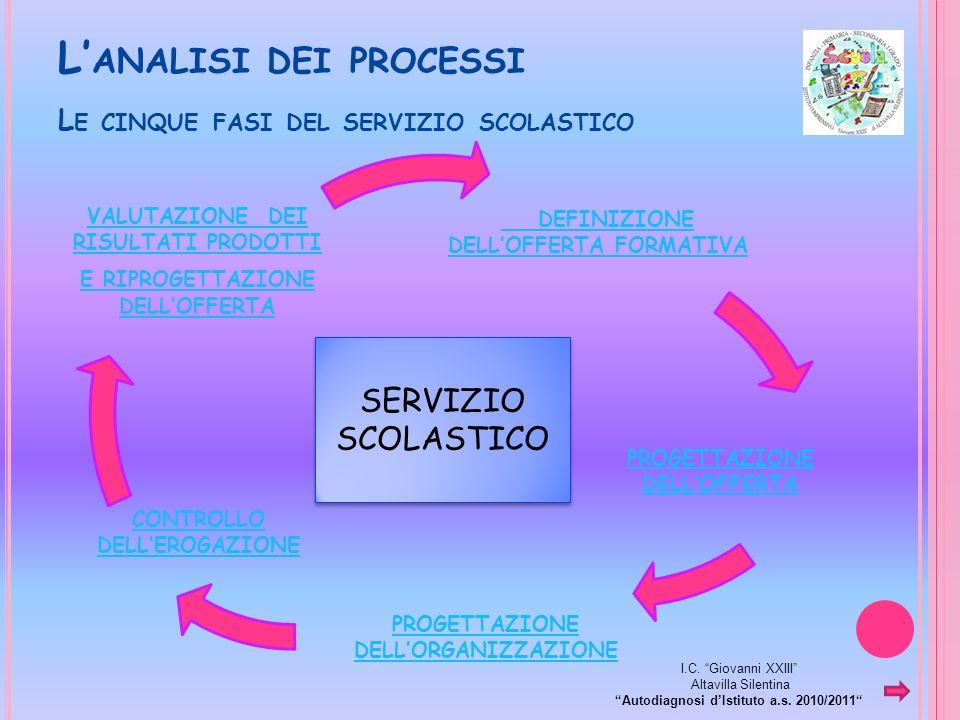 L ANALISI DEI PROCESSI L E CINQUE FASI DEL SERVIZIO SCOLASTICO DEFINIZIONE DELLOFFERTA FORMATIVA PROGETTAZIONE DELLOFFERTA PROGETTAZIONE DELLORGANIZZAZIONE CONTROLLO DELLEROGAZIONE VALUTAZIONE DEI RISULTATI PRODOTTI E RIPROGETTAZIONE DELLOFFERTA SERVIZIO SCOLASTICO I.C.