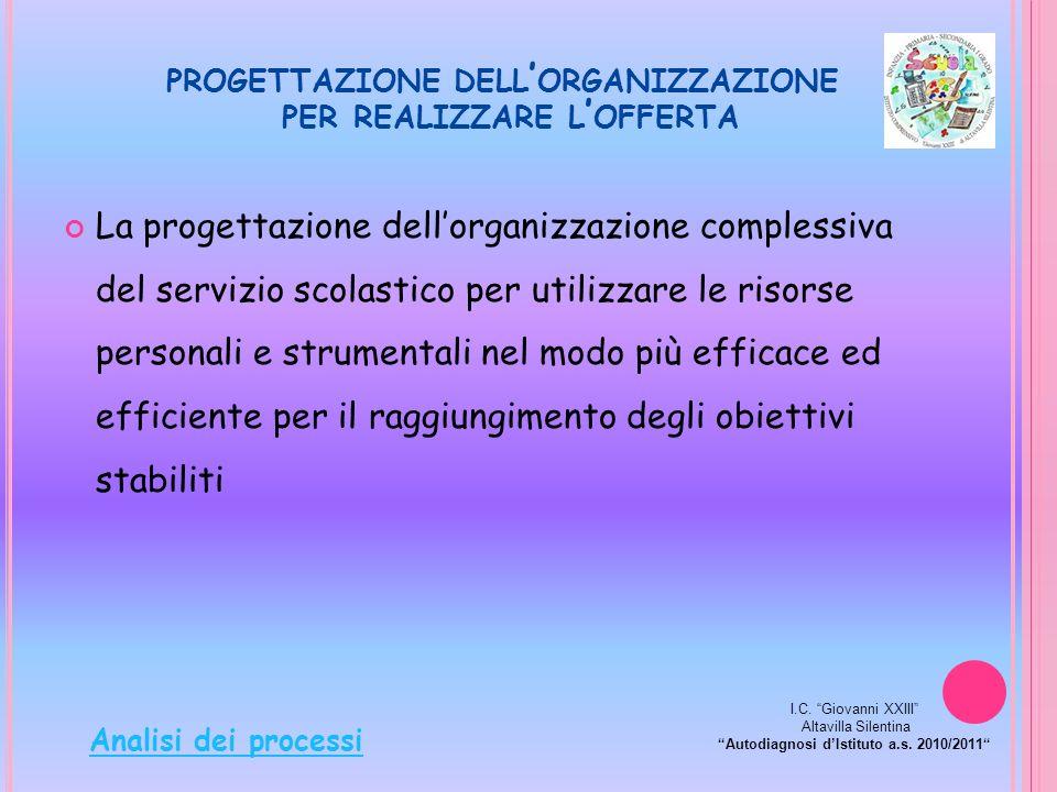 La progettazione dellorganizzazione complessiva del servizio scolastico per utilizzare le risorse personali e strumentali nel modo più efficace ed eff