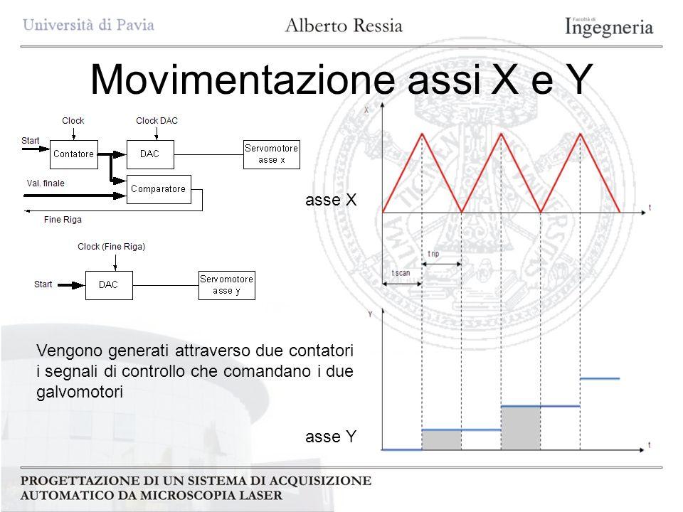 Movimentazione assi X e Y Vengono generati attraverso due contatori i segnali di controllo che comandano i due galvomotori asse X asse Y