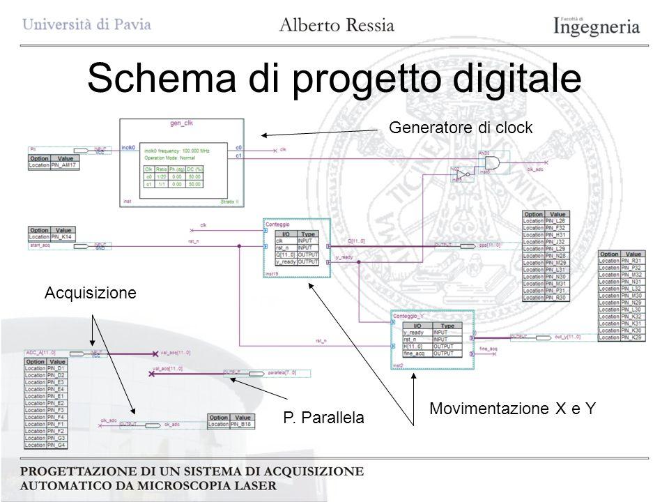 Schema di progetto digitale Movimentazione X e Y Acquisizione P. Parallela Generatore di clock