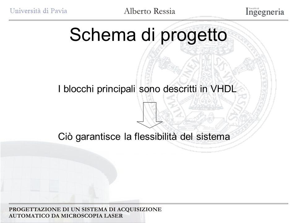 Schema di progetto I blocchi principali sono descritti in VHDL Ciò garantisce la flessibilità del sistema