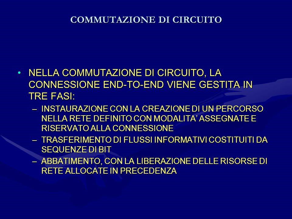 COMMUTAZIONE DI CIRCUITO NELLA COMMUTAZIONE DI CIRCUITO, LA CONNESSIONE END-TO-END VIENE GESTITA IN TRE FASI:NELLA COMMUTAZIONE DI CIRCUITO, LA CONNES