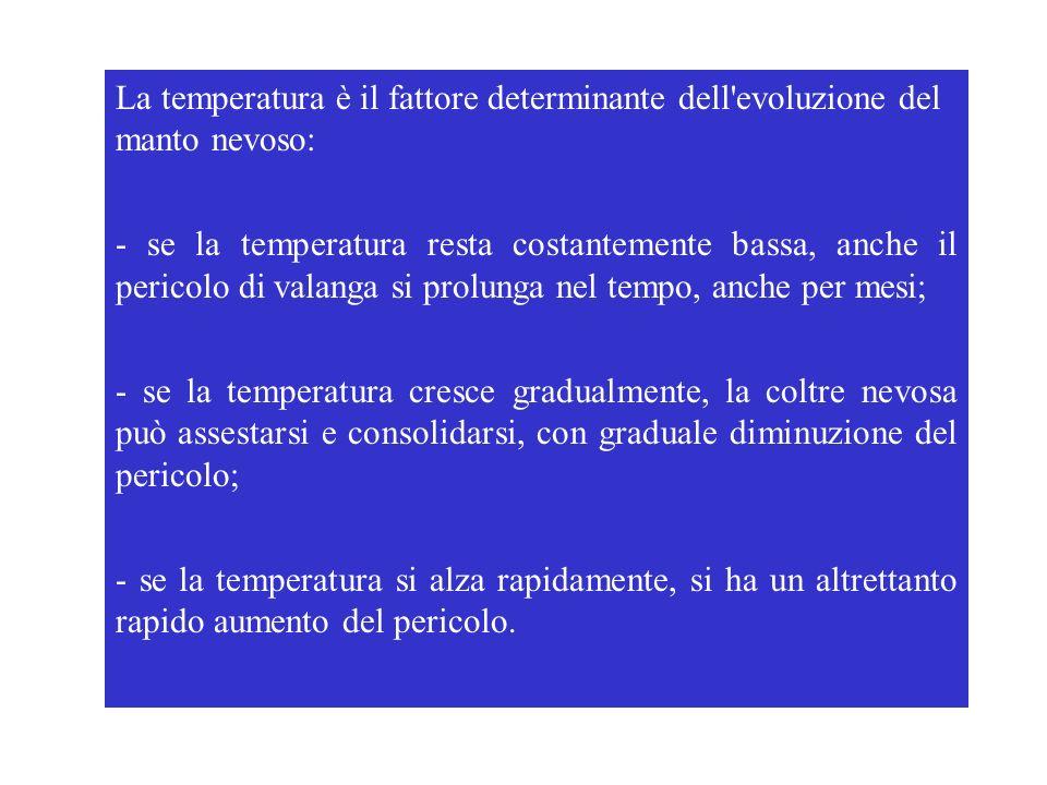 La temperatura è il fattore determinante dell'evoluzione del manto nevoso: - se la temperatura resta costantemente bassa, anche il pericolo di valanga