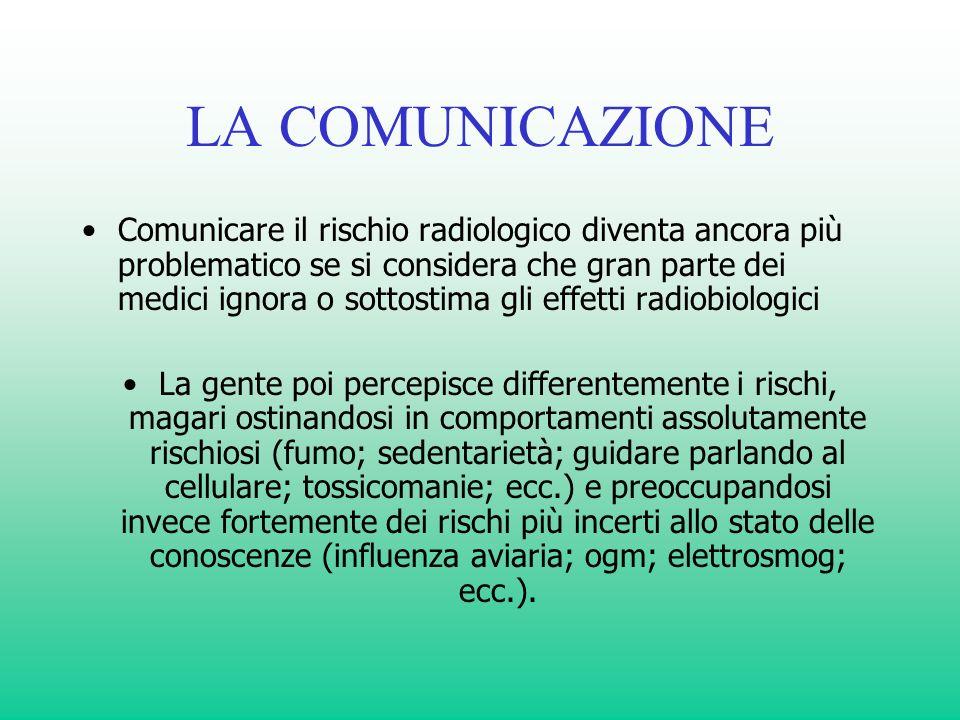 LA COMUNICAZIONE Comunicare il rischio radiologico diventa ancora più problematico se si considera che gran parte dei medici ignora o sottostima gli e