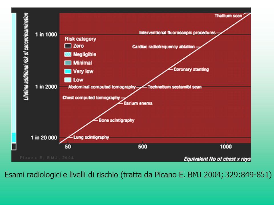 Esami radiologici e livelli di rischio (tratta da Picano E. BMJ 2004; 329:849-851)