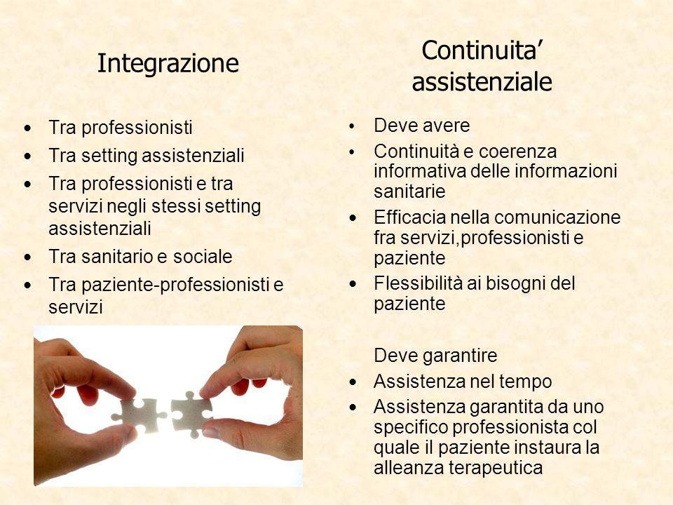 Integrazione Tra professionisti Tra setting assistenziali Tra professionisti e tra servizi negli stessi setting assistenziali Tra sanitario e sociale