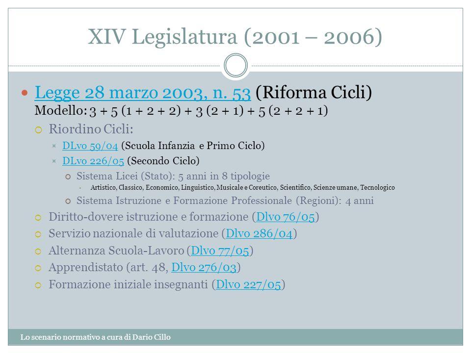 XIV Legislatura (2001 – 2006) Lo scenario normativo a cura di Dario Cillo Legge 28 marzo 2003, n. 53 (Riforma Cicli) Modello: 3 + 5 (1 + 2 + 2) + 3 (2