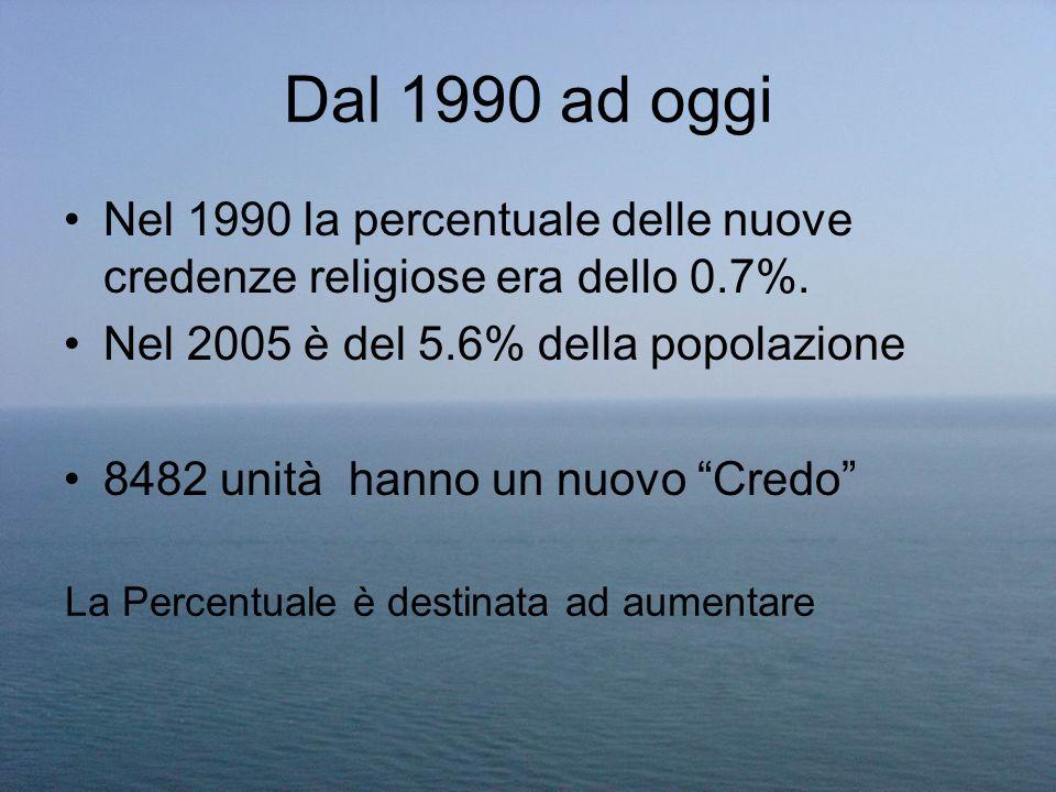 Dal 1990 ad oggi Nel 1990 la percentuale delle nuove credenze religiose era dello 0.7%. Nel 2005 è del 5.6% della popolazione 8482 unità hanno un nuov