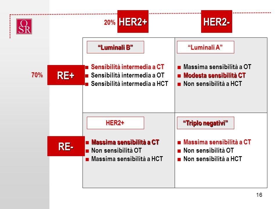 Sensibilità intermedia a CT Sensibilità intermedia a OT Sensibilità intermedia a HCT Massima sensibilità a CT Non sensibilità OT Massima sensibilità a HCT Massima sensibilità a CT Non sensibilità OT Non sensibilità a HCT Massima sensibilità a OT Modesta sensibilità CT Non sensibilità a HCT RE+ RE- HER2+HER2- Triplo negativi Luminali A Luminali B HER2+ 20% 70% 16