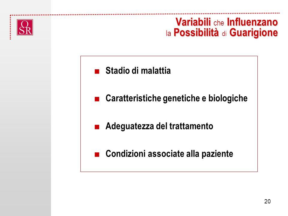 Variabili Influenzano Possibilità Guarigione Variabili che Influenzano la Possibilità di Guarigione Stadio di malattia Caratteristiche genetiche e biologiche Adeguatezza del trattamento Condizioni associate alla paziente 20