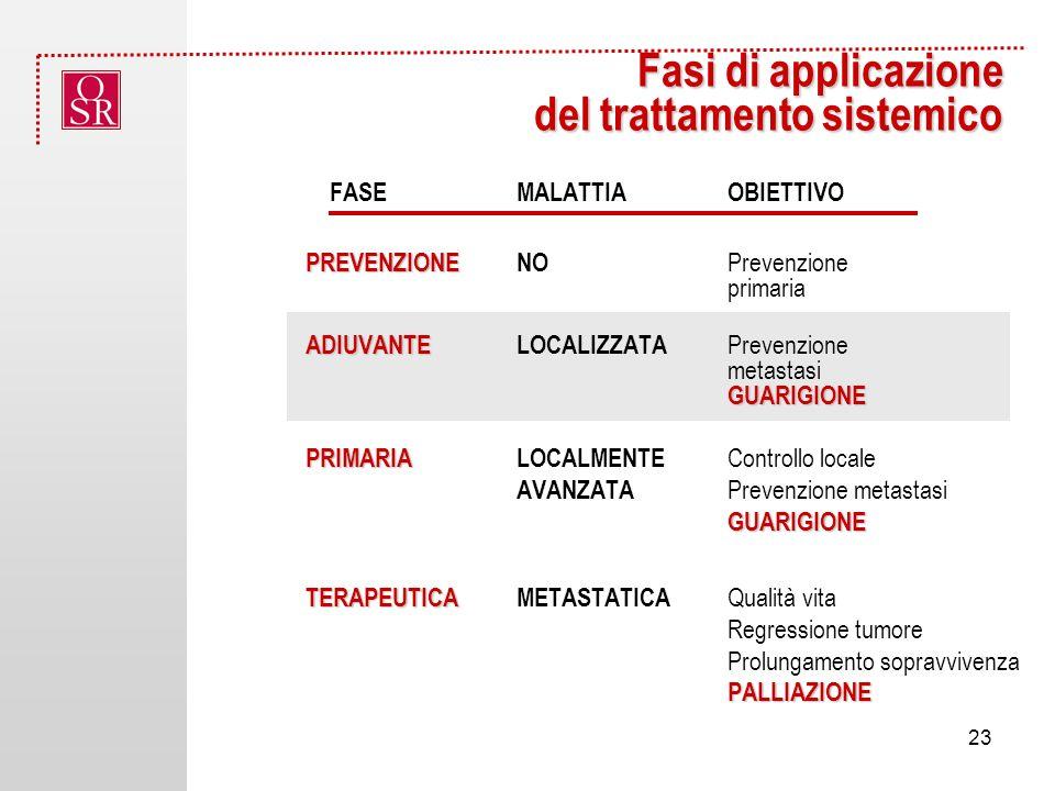FASEMALATTIA OBIETTIVO PREVENZIONE PREVENZIONENO Prevenzione primaria ADIUVANTE GUARIGIONE ADIUVANTELOCALIZZATA Prevenzione metastasi GUARIGIONE PRIMARIA GUARIGIONE PRIMARIALOCALMENTE Controllo locale AVANZATA Prevenzione metastasi GUARIGIONE TERAPEUTICA PALLIAZIONE TERAPEUTICAMETASTATICA Qualità vita Regressione tumore Prolungamento sopravvivenza PALLIAZIONE Fasi di applicazione del trattamento sistemico 23