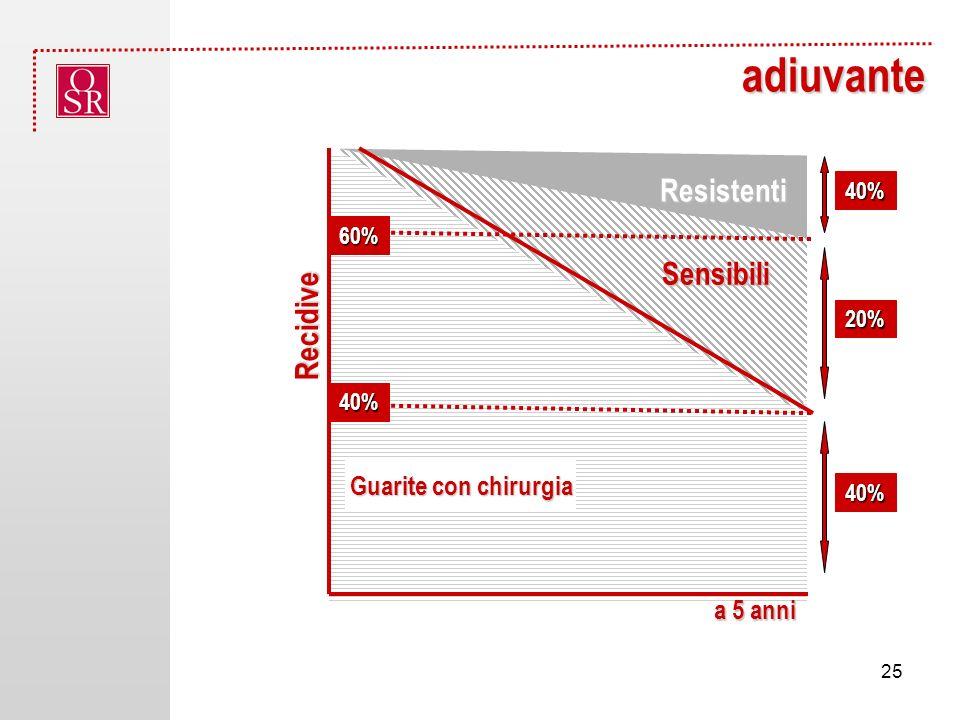 adiuvante Sensibili Guarite con chirurgia Resistenti 40% 60% Recidive a 5 anni 40% 20% 40% 25