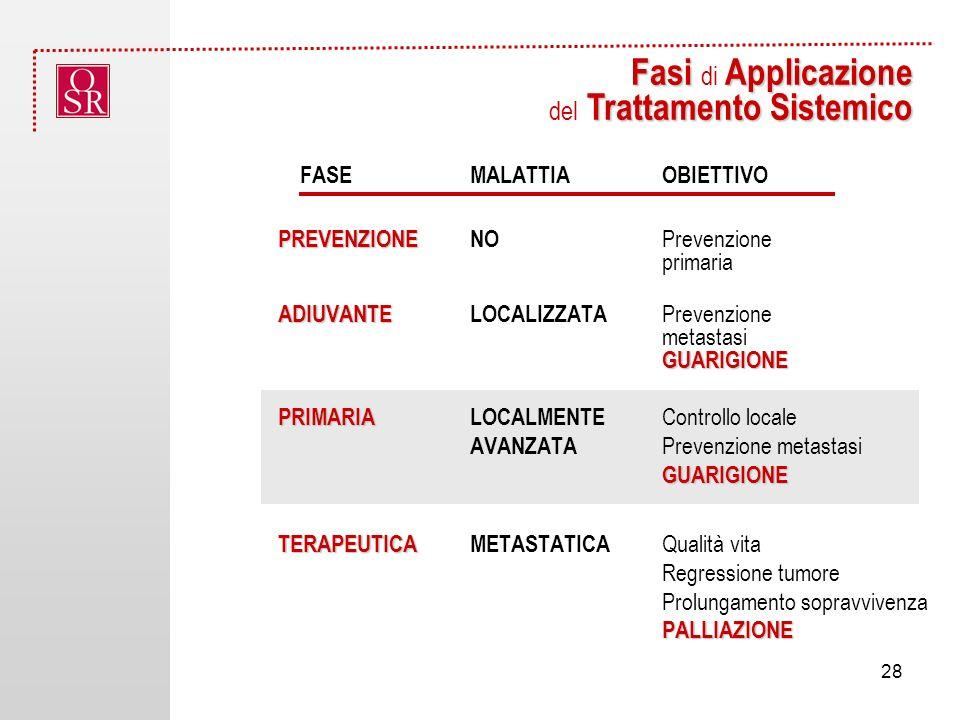 FASEMALATTIA OBIETTIVO PREVENZIONE PREVENZIONENO Prevenzione primaria ADIUVANTE GUARIGIONE ADIUVANTELOCALIZZATA Prevenzione metastasi GUARIGIONE PRIMARIA GUARIGIONE PRIMARIALOCALMENTE Controllo locale AVANZATA Prevenzione metastasi GUARIGIONE TERAPEUTICA PALLIAZIONE TERAPEUTICAMETASTATICA Qualità vita Regressione tumore Prolungamento sopravvivenza PALLIAZIONE Fasi Applicazione Trattamento Sistemico Fasi di Applicazione del Trattamento Sistemico 28