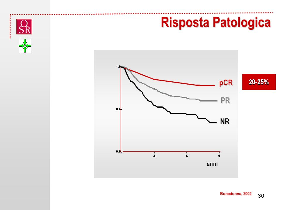 Risposta Patologica Bonadonna, 2002 20-25% 30