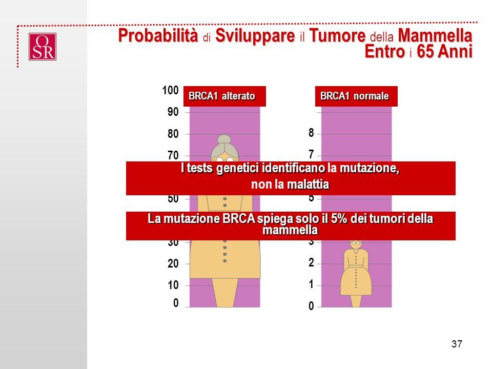 Probabilità Sviluppare Tumore Mammella Probabilità di Sviluppare il Tumore della Mammella Entro 65 Anni Entro i 65 Anni BRCA1 alterato 0 0 1 2 3 4 5 6 7 8 10 20 30 40 50 60 70 80 90 100 BRCA1 normale I tests genetici identificano mutazione, I tests genetici identificano la mutazione, malattia non la malattia La mutazione BRCA spiega solo il 5% dei tumori della mammella 37