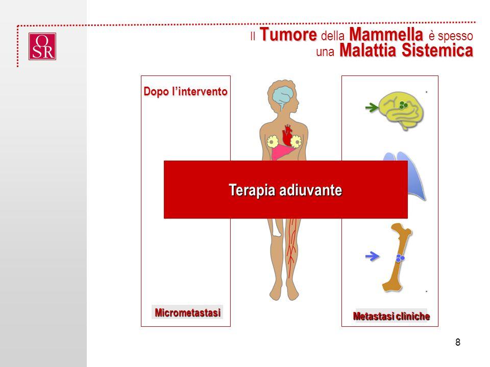 Tumore Mammella Il Tumore della Mammella è spesso Malattia Sistemica una Malattia Sistemica Micrometastasi Metastasi cliniche Terapia adiuvante Dopo lintervento 8