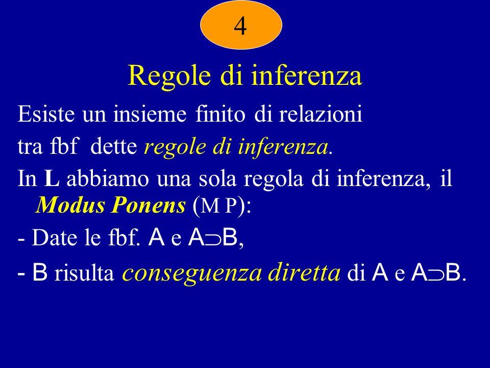 Regole di inferenza Esiste un insieme finito di relazioni tra fbf dette regole di inferenza.