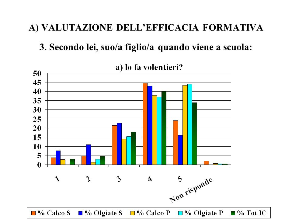 A) VALUTAZIONE DELLEFFICACIA FORMATIVA 3. Secondo lei, suo/a figlio/a quando viene a scuola: