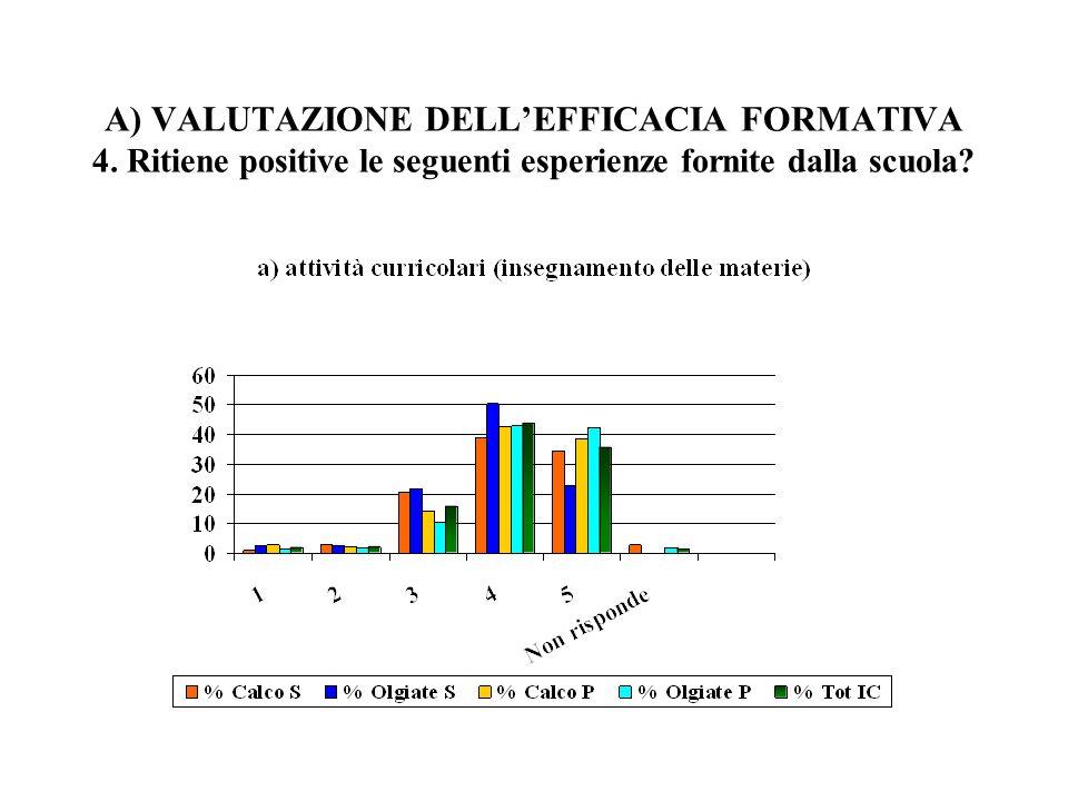 A) VALUTAZIONE DELLEFFICACIA FORMATIVA 4.
