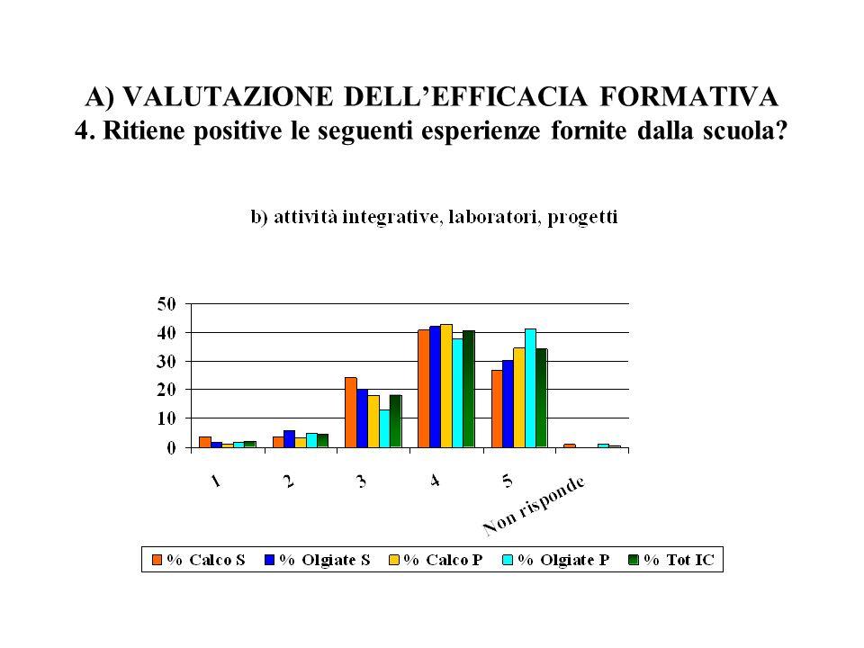 A) VALUTAZIONE DELLEFFICACIA FORMATIVA 4. Ritiene positive le seguenti esperienze fornite dalla scuola?