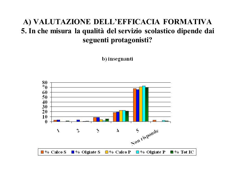 A) VALUTAZIONE DELLEFFICACIA FORMATIVA 5. In che misura la qualità del servizio scolastico dipende dai seguenti protagonisti?