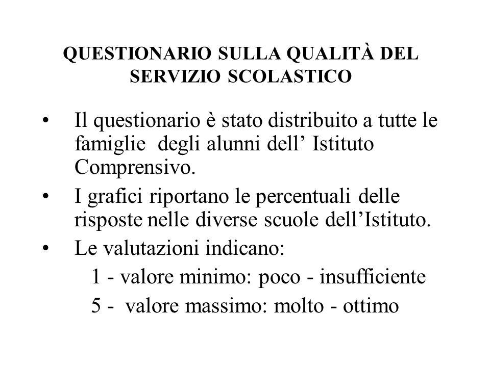 Istituto comprensivo di Olgiate Molgora QUESTIONARIO SULLA QUALITA DEL SERVIZIO SCOLASTICO anno scolastico 2006-2007