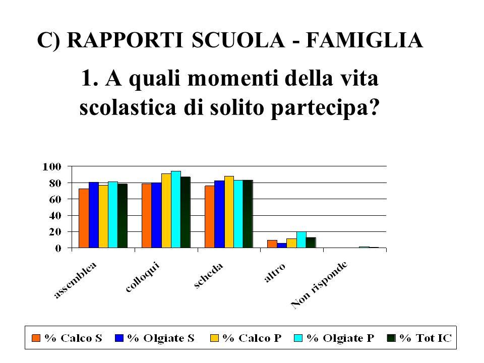 C) RAPPORTI SCUOLA - FAMIGLIA 1. A quali momenti della vita scolastica di solito partecipa?