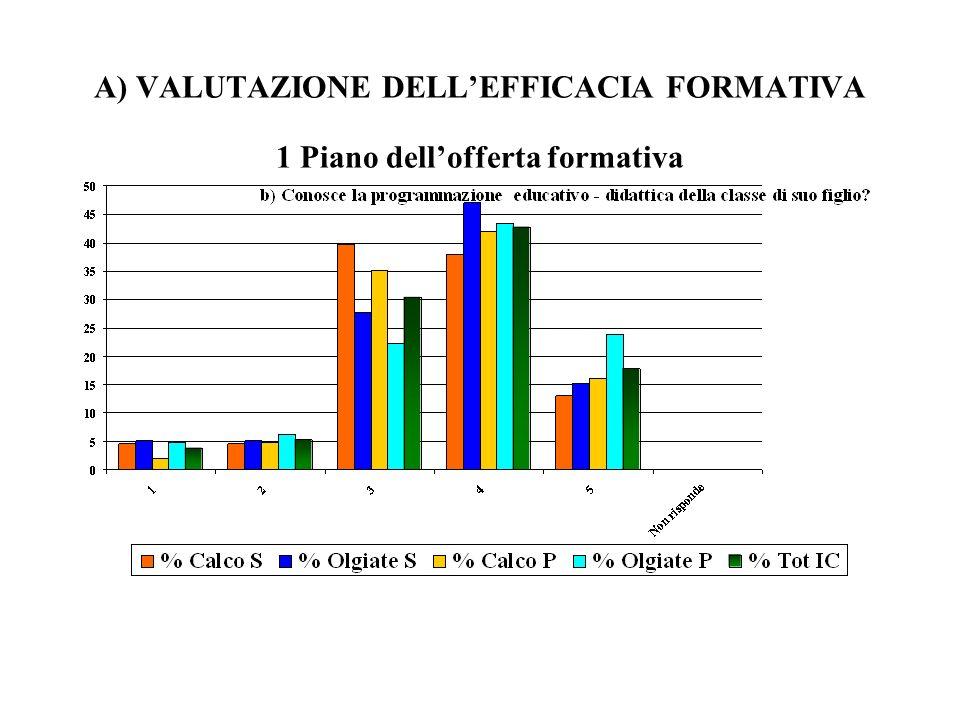 A) VALUTAZIONE DELLEFFICACIA FORMATIVA 1 Piano dellofferta formativa
