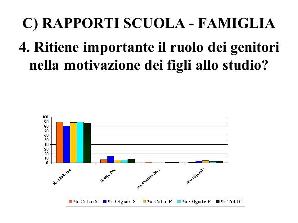 C) RAPPORTI SCUOLA - FAMIGLIA 3. A suo giudizio, i pareri e le proposte dei genitori nella scuola sono presi in considerazione: