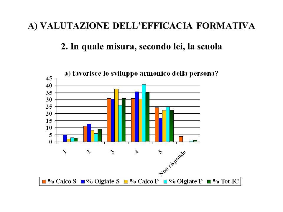 A) VALUTAZIONE DELLEFFICACIA FORMATIVA 2. In quale misura, secondo lei, la scuola