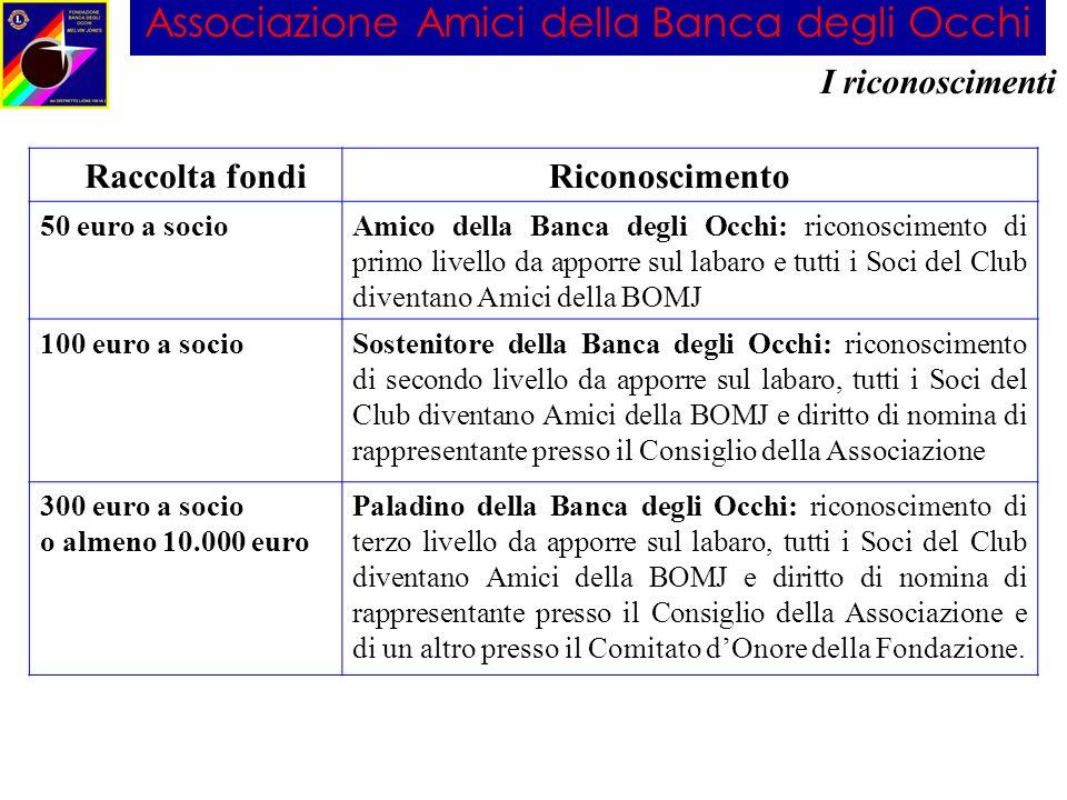 Associazione Amici della Banca degli Occhi I riconoscimenti Raccolta fondi Riconoscimento 50 euro a socioAmico della Banca degli Occhi: riconoscimento