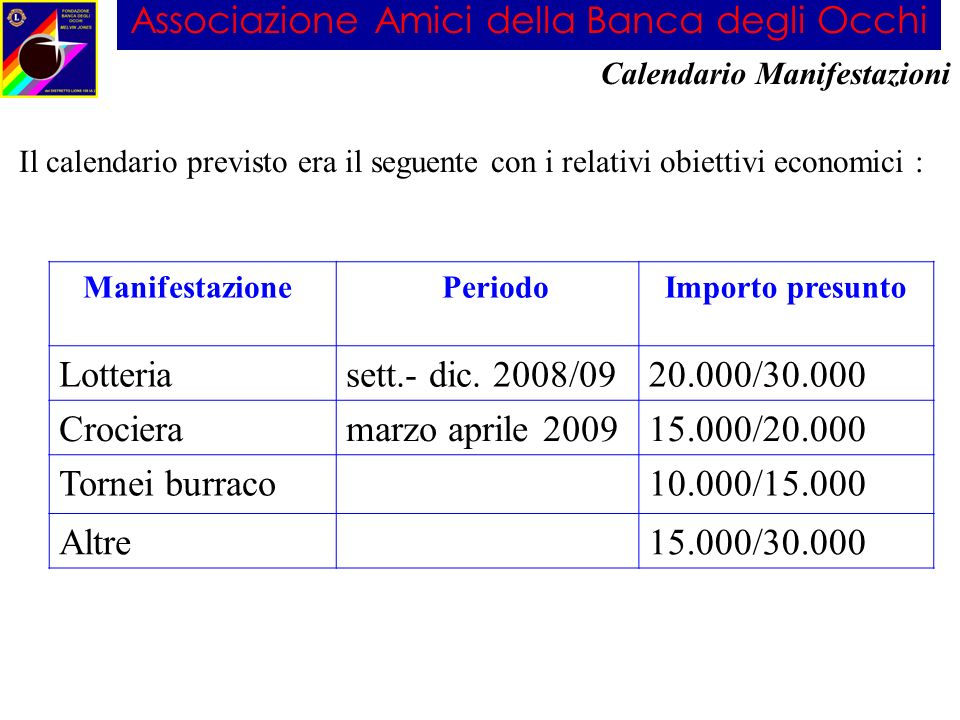 Associazione Amici della Banca degli Occhi Il calendario previsto era il seguente con i relativi obiettivi economici : Calendario Manifestazioni Manif