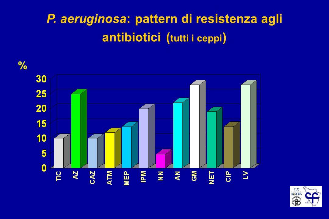 P. aeruginosa: pattern di resistenza agli antibiotici ( tutti i ceppi ) %