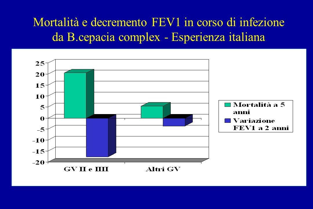 Mortalità e decremento FEV1 in corso di infezione da B.cepacia complex - Esperienza italiana