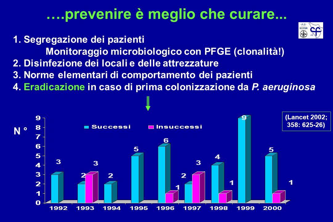 ….prevenire è meglio che curare... 1. Segregazione dei pazienti Monitoraggio microbiologico con PFGE (clonalità!) 2. Disinfezione dei locali e delle a
