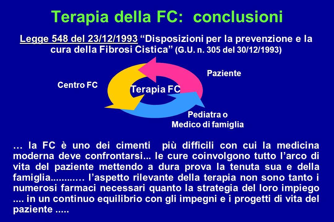 Terapia della FC: conclusioni Legge 548 del 23/12/1993 Legge 548 del 23/12/1993 Disposizioni per la prevenzione e la cura della Fibrosi Cistica (G.U.