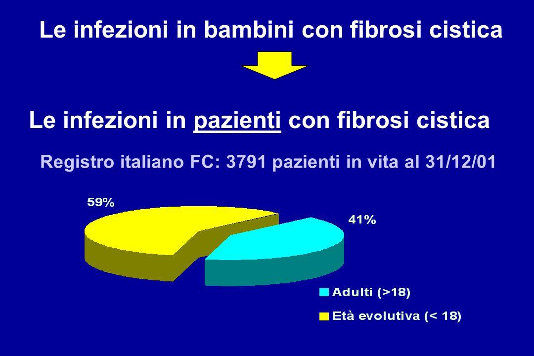 Le infezioni in bambini con fibrosi cistica Le infezioni in pazienti con fibrosi cistica Registro italiano FC: 3791 pazienti in vita al 31/12/01