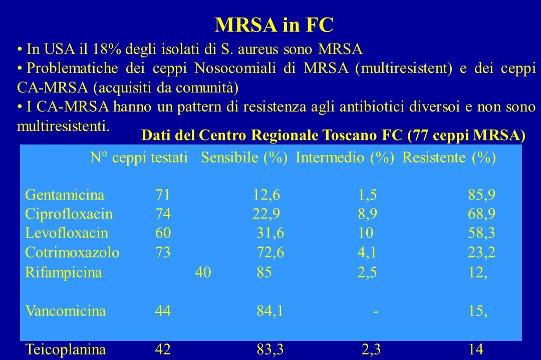 MRSA in FC In USA il 18% degli isolati di S. aureus sono MRSA Problematiche dei ceppi Nosocomiali di MRSA (multiresistent) e dei ceppi CA-MRSA (acquis